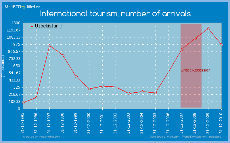 International tourism, number of arrivals of Uzbekistan