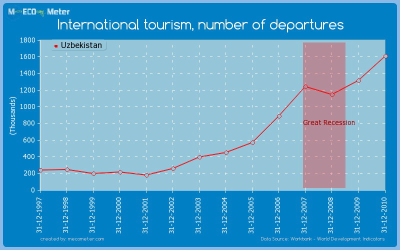 International tourism, number of departures of Uzbekistan