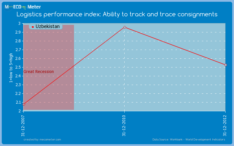 Logistics performance index: Ability to track and trace consignments of Uzbekistan