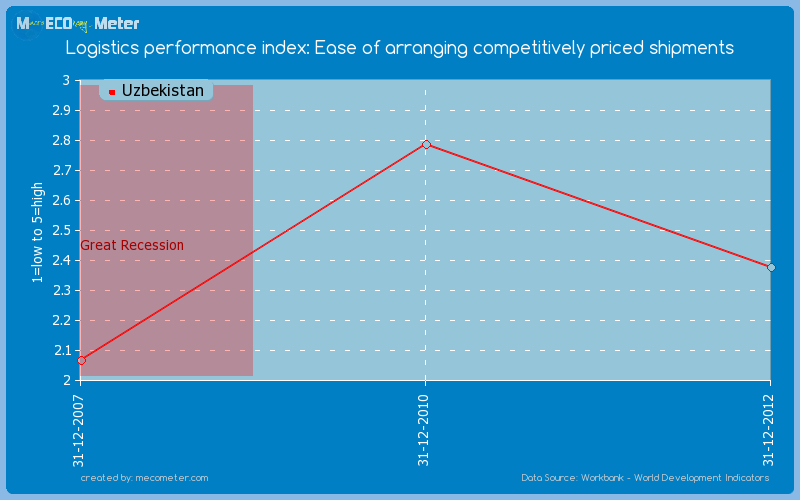Logistics performance index: Ease of arranging competitively priced shipments of Uzbekistan