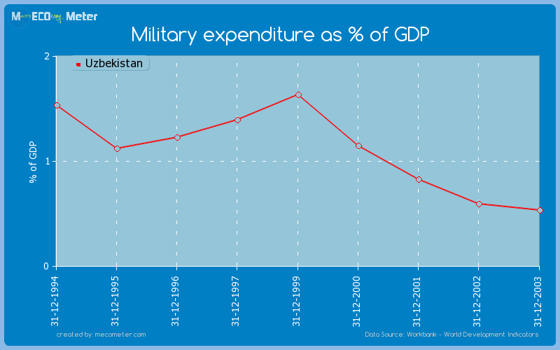 Military expenditure as % of GDP of Uzbekistan