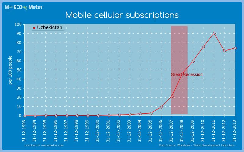 Mobile cellular subscriptions of Uzbekistan
