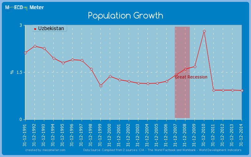 Population Growth of Uzbekistan