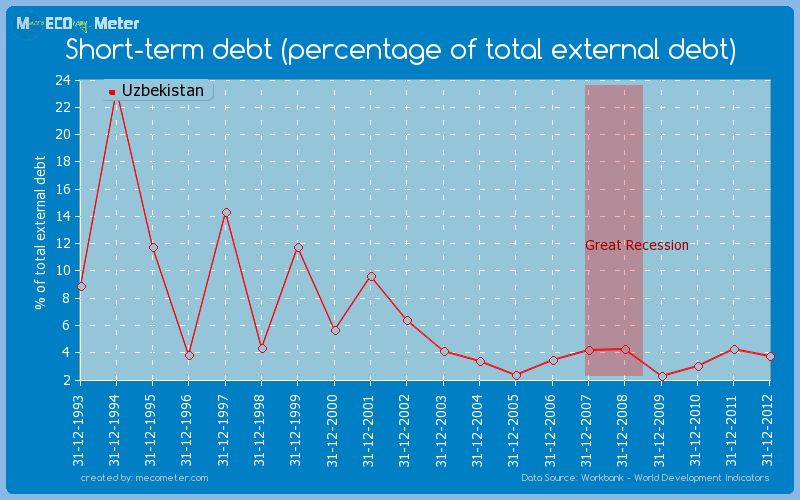 Short-term debt (percentage of total external debt) of Uzbekistan