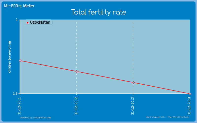 Total fertility rate of Uzbekistan