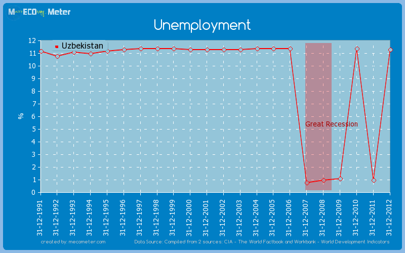Unemployment of Uzbekistan