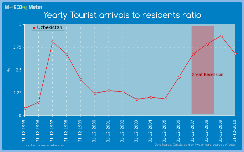 Yearly Tourist arrivals to residents ratio of Uzbekistan