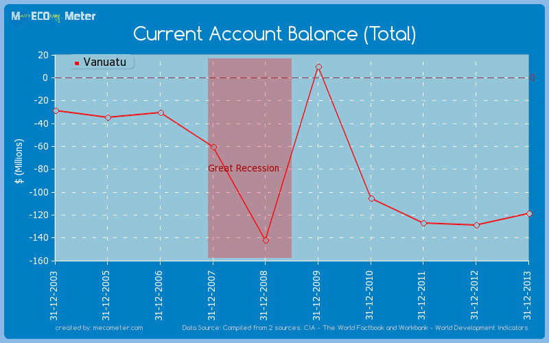 Current Account Balance (Total) of Vanuatu