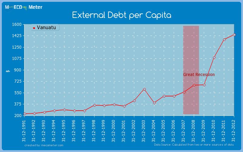 External Debt per Capita of Vanuatu
