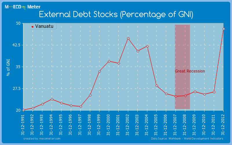 External Debt Stocks (Percentage of GNI) of Vanuatu