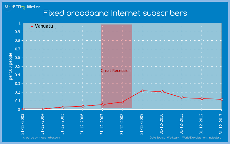 Fixed broadband Internet subscribers of Vanuatu