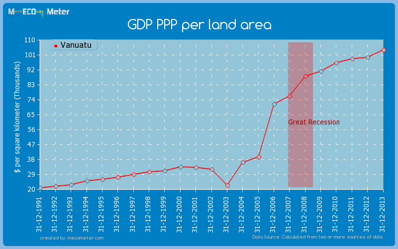 GDP PPP per land area of Vanuatu