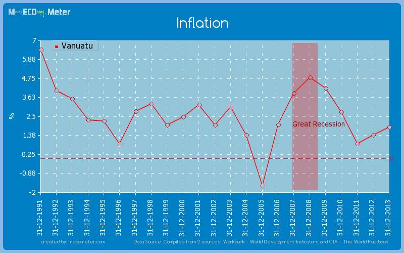 Inflation of Vanuatu