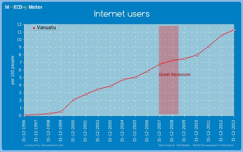 Internet users of Vanuatu