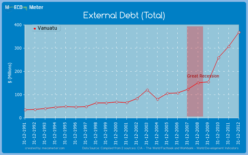 External Debt (Total) of Vanuatu