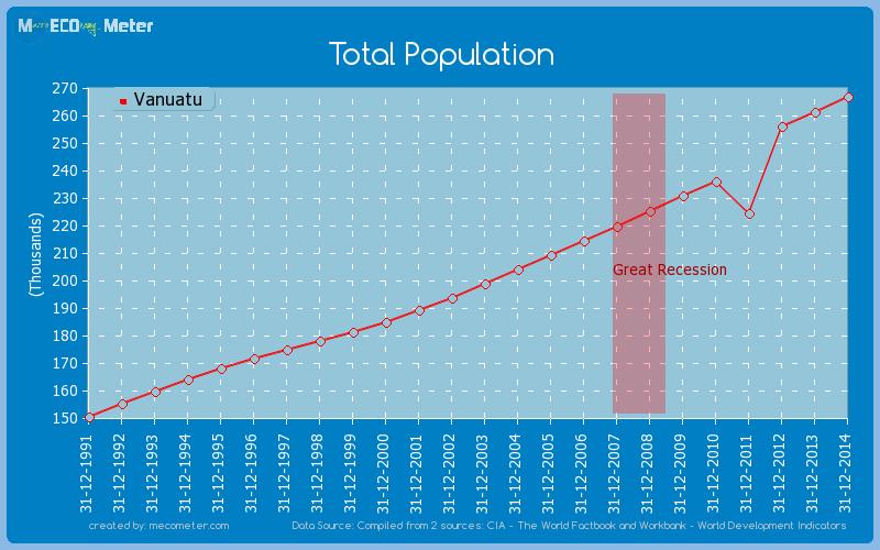 Total Population of Vanuatu