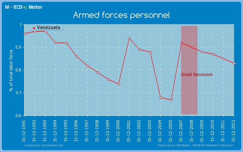 Armed forces personnel of Venezuela