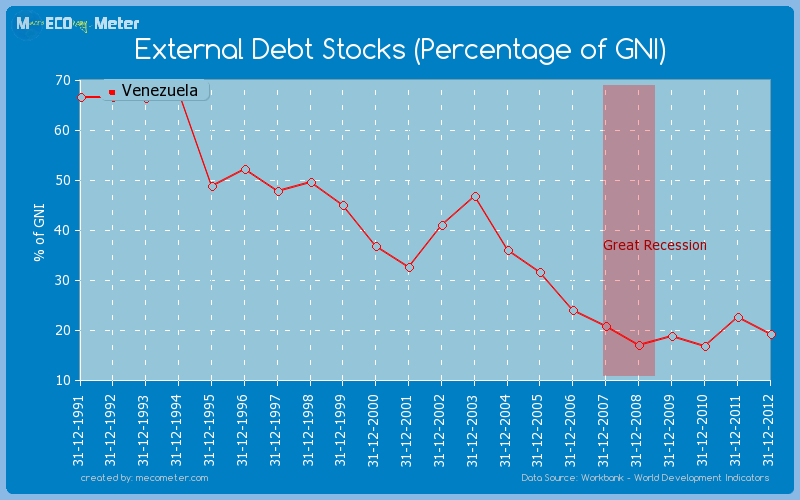 External Debt Stocks (Percentage of GNI) of Venezuela