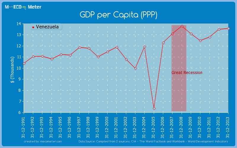 GDP per Capita (PPP) of Venezuela