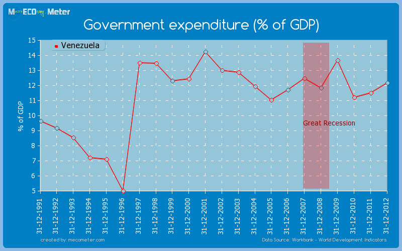 Government expenditure (% of GDP) of Venezuela