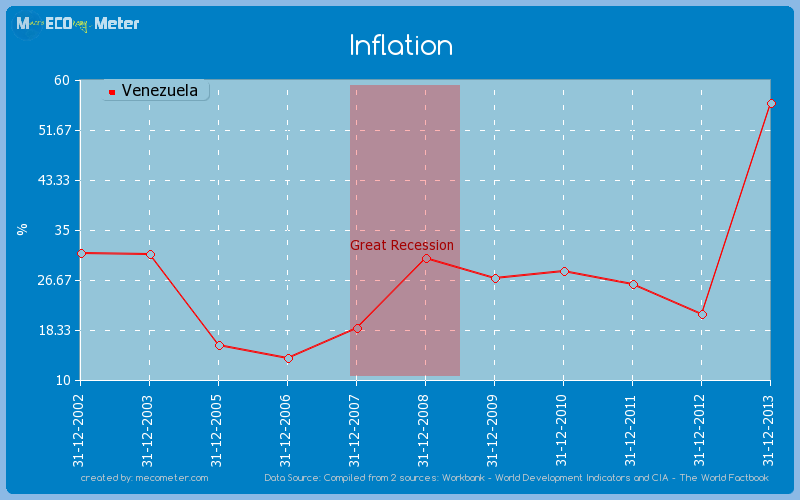 Inflation of Venezuela