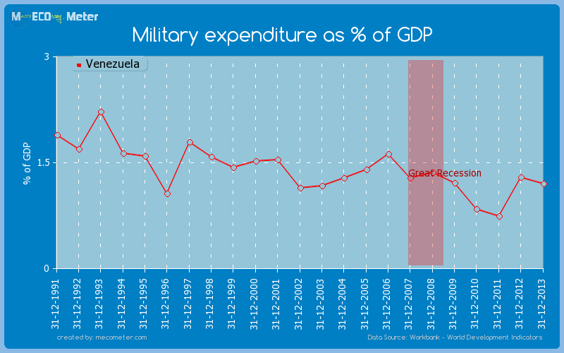 Military expenditure as % of GDP of Venezuela