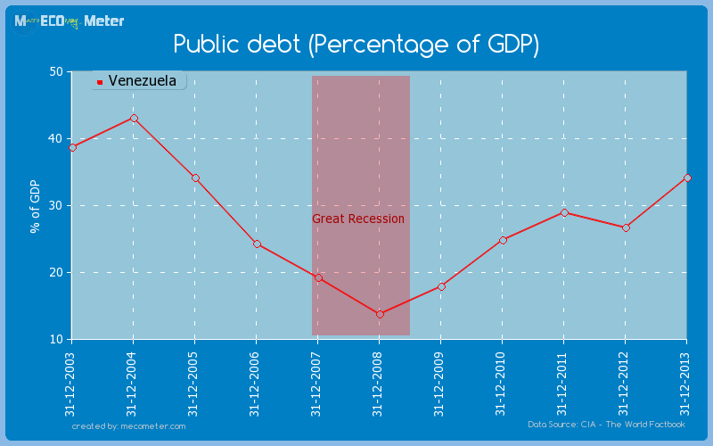 Public debt (Percentage of GDP) of Venezuela