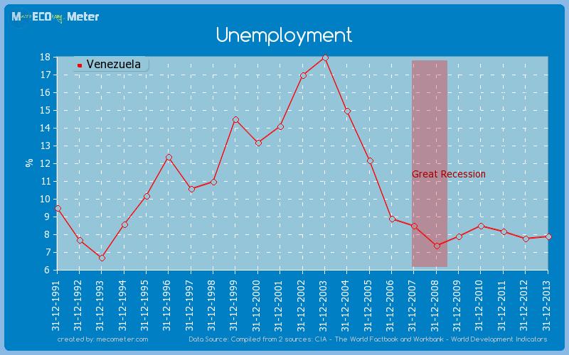 Unemployment of Venezuela