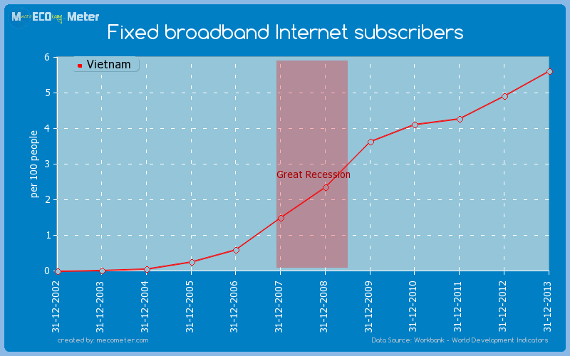 Fixed broadband Internet subscribers of Vietnam