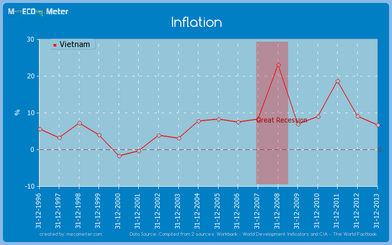 Inflation of Vietnam