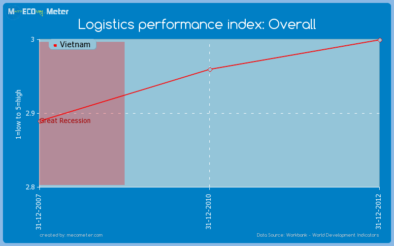 Logistics performance index: Overall of Vietnam