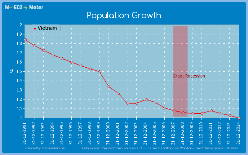 Population Growth of Vietnam