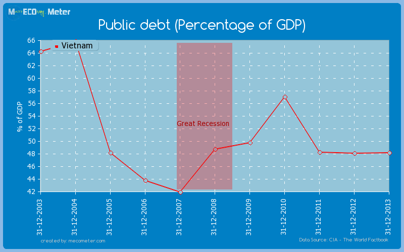Public debt (Percentage of GDP) of Vietnam