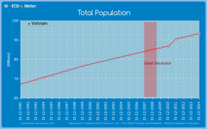 Total Population of Vietnam