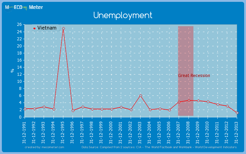 Unemployment of Vietnam