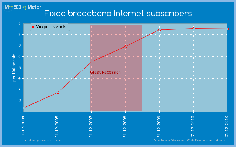 Fixed broadband Internet subscribers of Virgin Islands