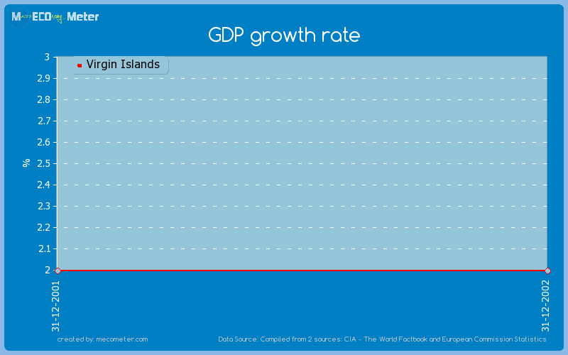Virgin islands economic development commission