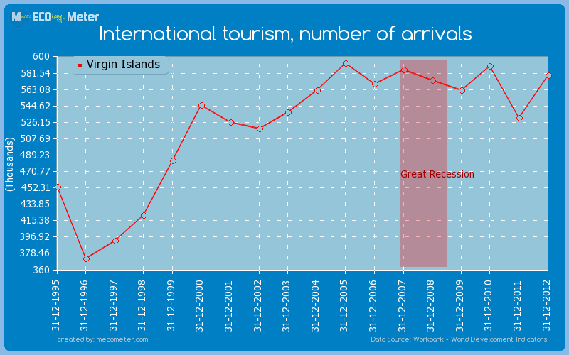 International tourism, number of arrivals of Virgin Islands