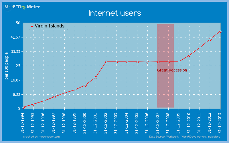 Internet users of Virgin Islands
