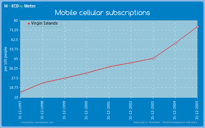 Mobile cellular subscriptions of Virgin Islands