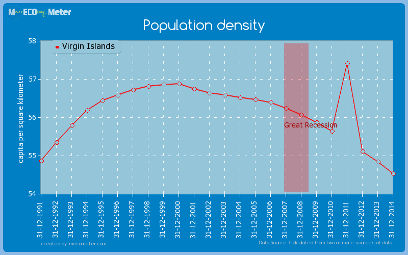 Population density of Virgin Islands