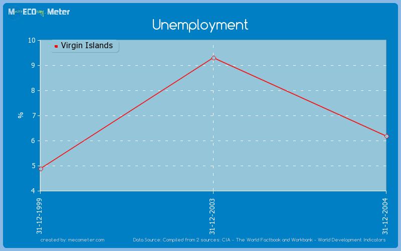 Unemployment of Virgin Islands