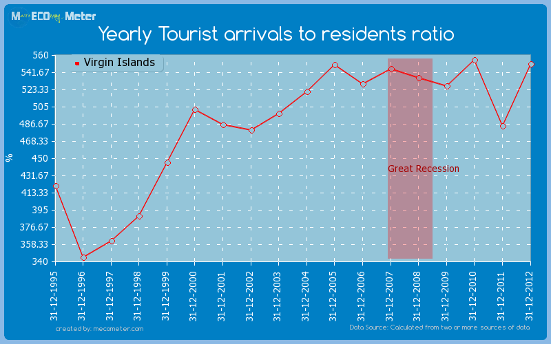 Yearly Tourist arrivals to residents ratio of Virgin Islands