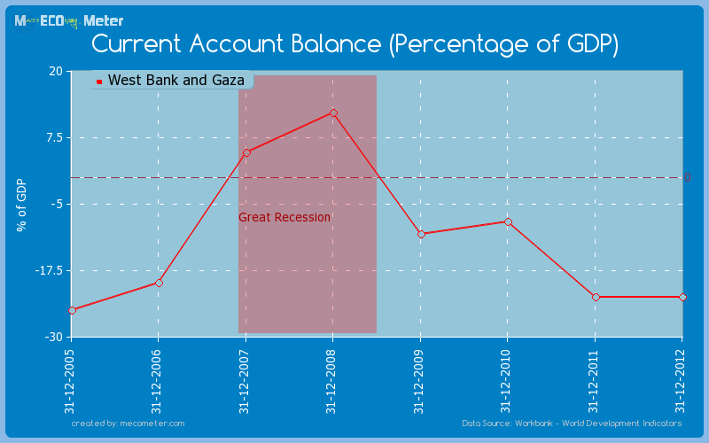 Current Account Balance (Percentage of GDP) of West Bank and Gaza