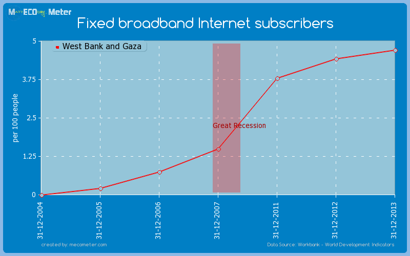 Fixed broadband Internet subscribers of West Bank and Gaza