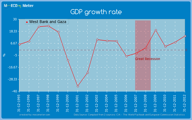 GDP growth rate of West Bank and Gaza