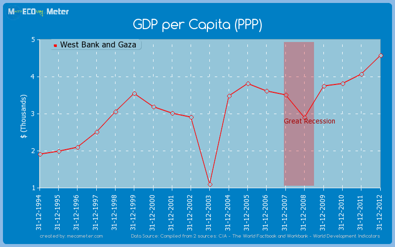 GDP per Capita (PPP) of West Bank and Gaza