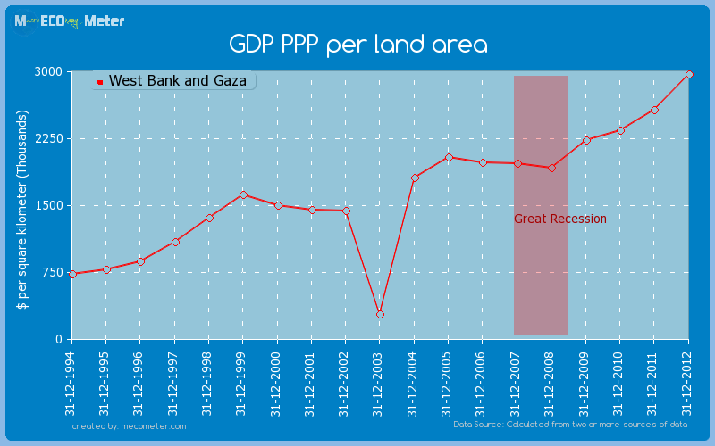 GDP PPP per land area of West Bank and Gaza