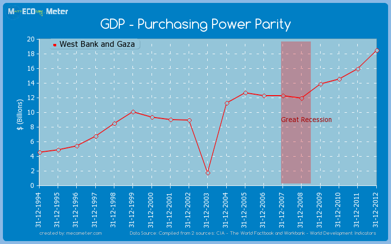 GDP - Purchasing Power Parity of West Bank and Gaza