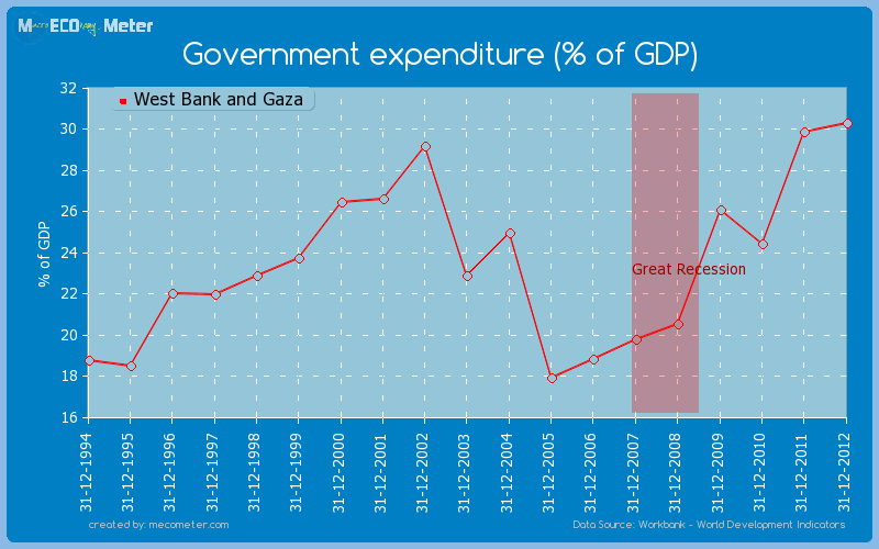 Government expenditure (% of GDP) of West Bank and Gaza